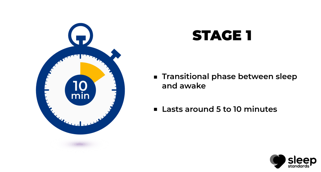 Stages of sleep   Bullet points explain stage 1 in stage of sleep