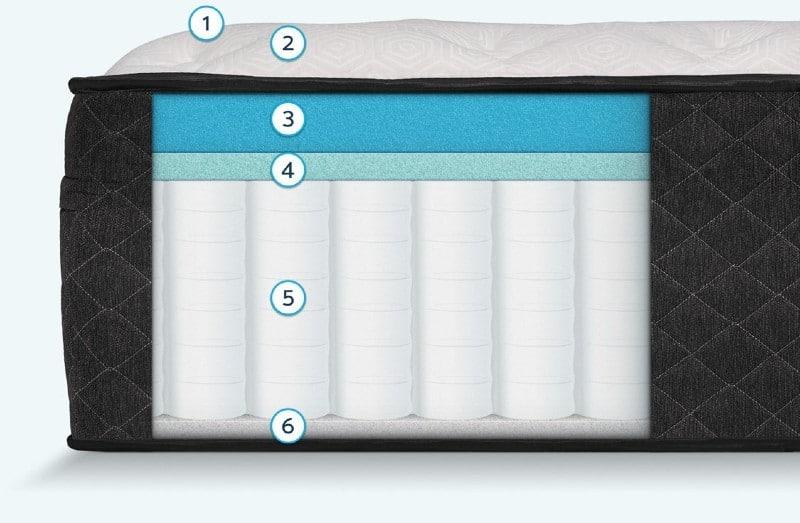 Bear Hybrid mattress for side sleepers 2021 inside view