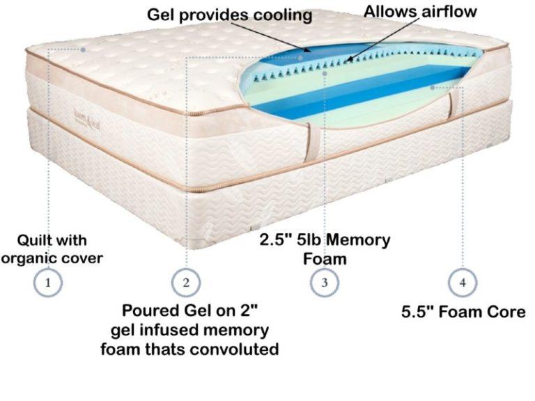 Loom and Leaf memory foam mattress inside view