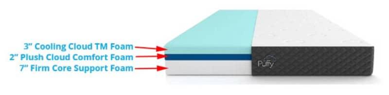 Puffy Lux memory foam mattress inside view