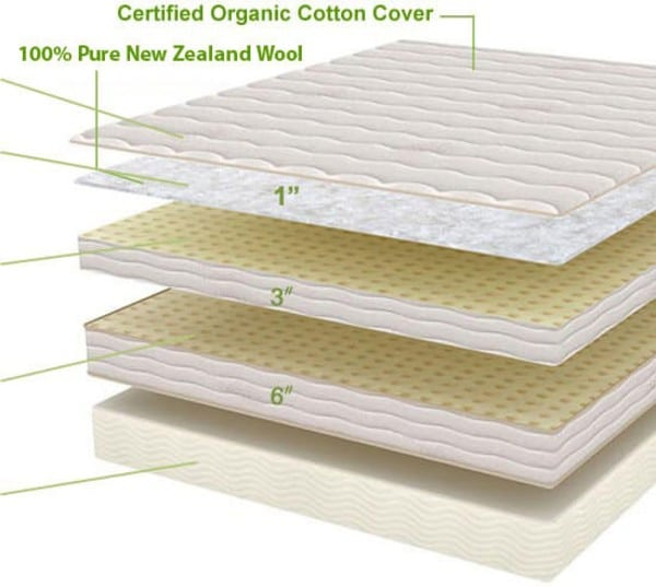 PlushBeds Botanical Bliss mattress brand