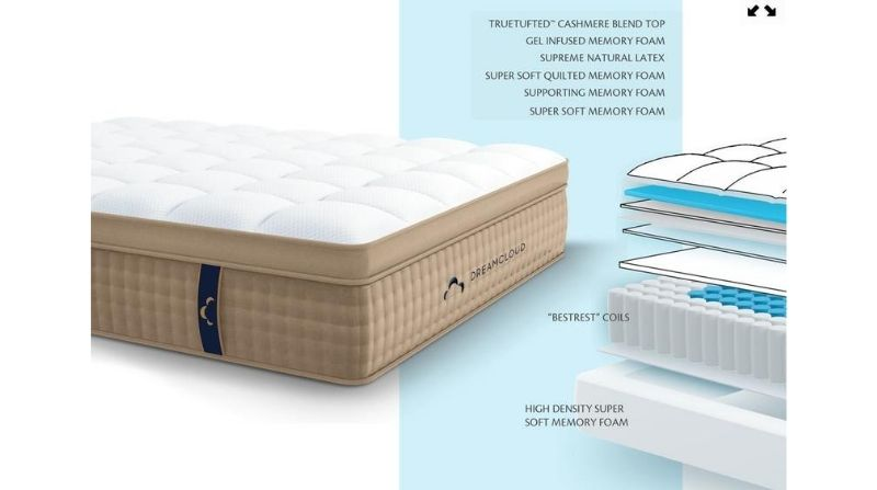 DreamCloud Mattress Reviews (2021) | SleepStandards 1