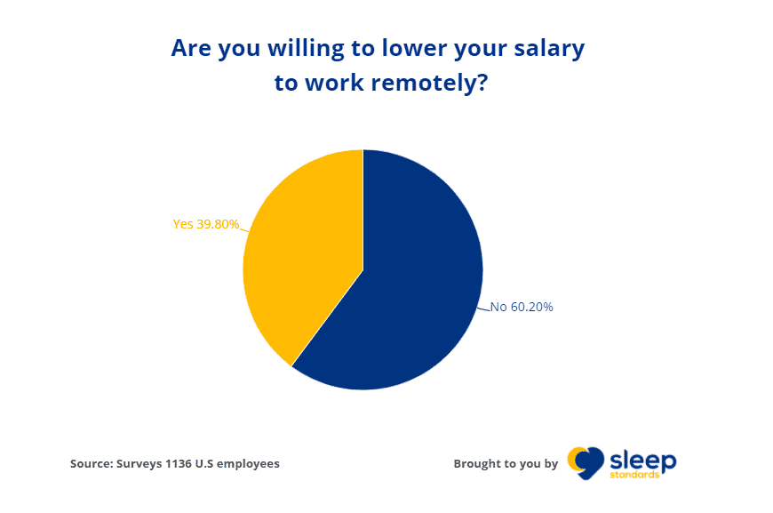 2021 Remote Work and COVID-19 Statistics: How Work-from-home Impacts U.S Employees 2